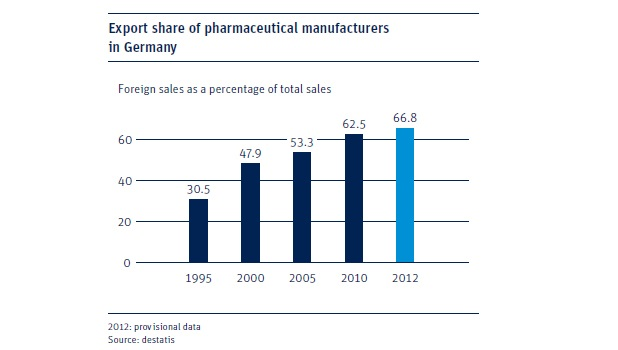 Export share of pharmaceutical manufacturers in Germany