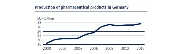 Production of pharmaceutical products in Germany